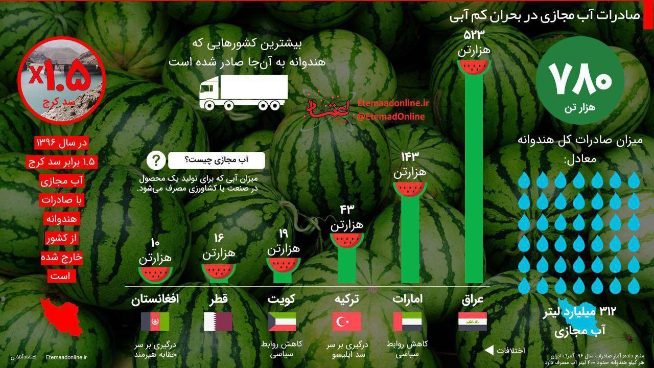 زدن چوب حراج به آینده کشور با صادرات کم ارزش هندوانه به کشورهای عربی و همسایه