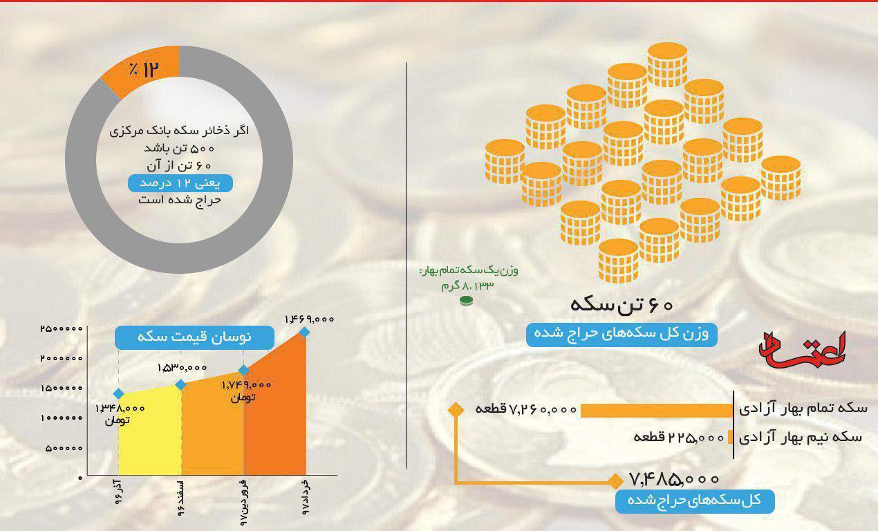 مردم ايران از آذرماه تاكنون بيش از هفت ميليون قطعه سكه تمام بهار آزادی خريدهاند