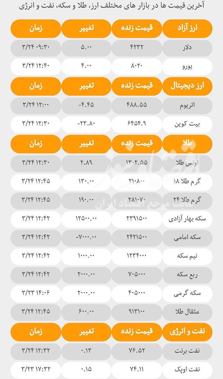 آخرین قیمتها در بازارهای مختلف؛ امروز پنجشنبه ۲۴ خرداد