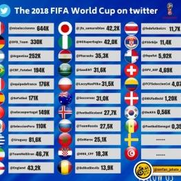ایران در رده دهم محبوب ترین تیم های جام جهانی در توییتر