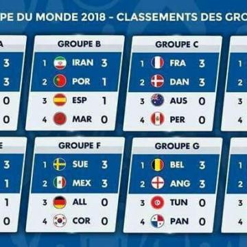 جدول ۸ گروه جام جهانی در پایان هفته اول