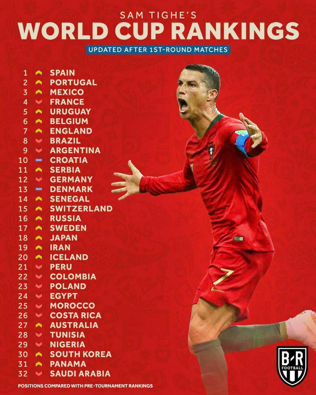 رنکینگ برترین تیمهای جام جهانی پس از پایان دور اول از نگاه بلیچر ریپورت