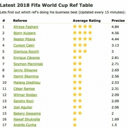 علیرضا فغانی همچنان در صدر برترین داوران جام جهانی ۲۰۱۸