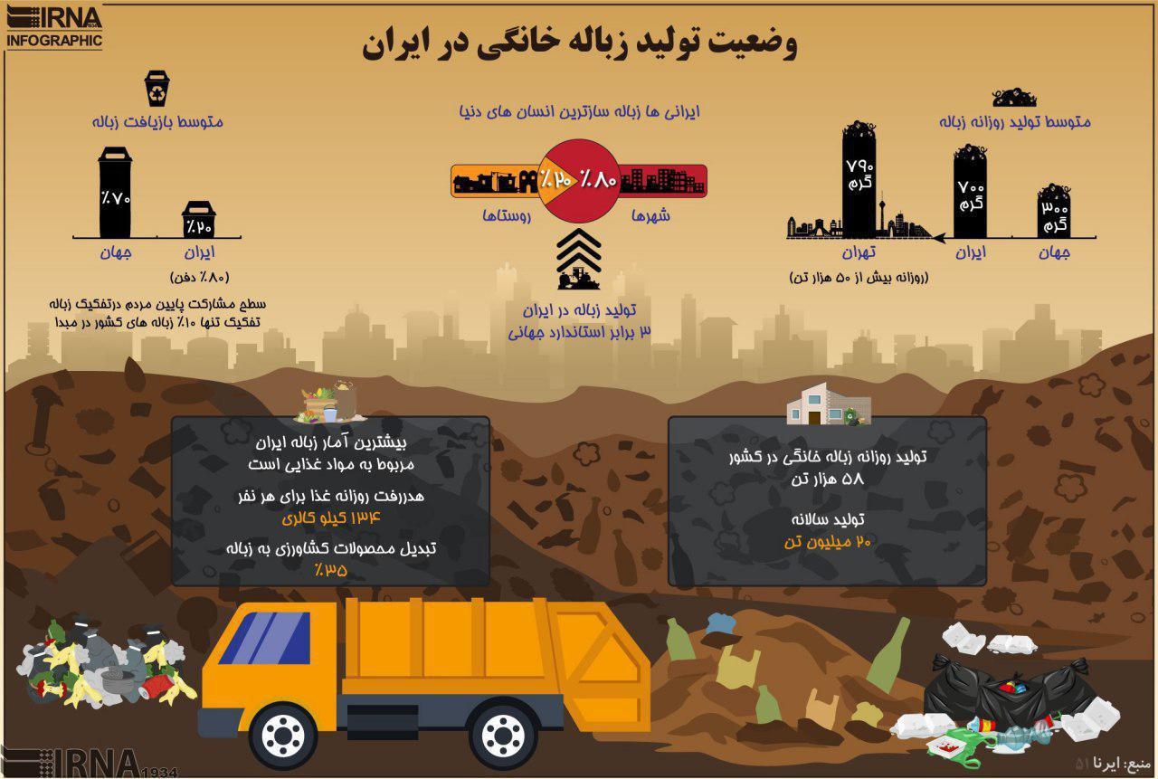 مردم ایران ۳ برابر استاندارد جهانی زباله تولید میکنند!