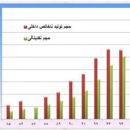 حجم نقدینگی ایران برای اولین بار از تولید ناخالص داخلی فراتررفت