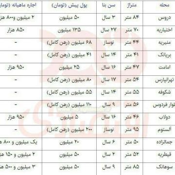 مظنه اجاره بها در مناطق مختلف تهران بر اساس قراردادهای خردادماه