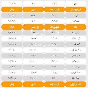 آخرین قیمت ها در بازارهای مختلف امروز؛ شنبه ۲ تیرماه۹۷