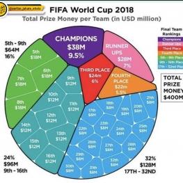 جزییات کامل جوایز فیفا در جام جهانی ۲۰۱۸