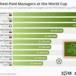 سرمربی تیم ملی فوتبال آلمان بیشترین دستمزد را در میان مربیان تیمهای حاضر در جامجهانی دریافت میکند