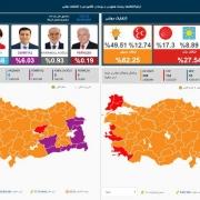 مشاهده لحظه ای نتایج انتخابات ریاست جمهوری و مجلس ترکیه در خبرگزاری آناتولی