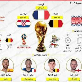 برترینهای جام جهانی روسیه ۲۰۱۸