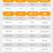آخرین قیمت ها در بازارهای مختلف امروز؛ ۲۵ تیرماه ۹۷
