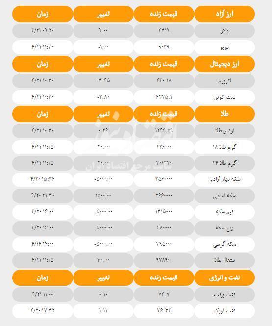 آخرین قیمت ها در بازارهای مختلف امروز؛ ۲۱ تیرماه ۹۷