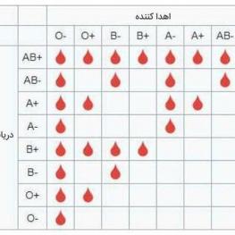 گروههای خونی مختلف، میتونن به کدوم گروهها خون اهدا کنند؟