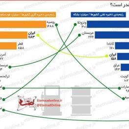 ذخایر نفت و گاز ایران چقدر است؟