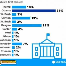گزارش یو اس تودی از نظرسنجی موسسه پیو در مورد مقایسه عملکرد روسای جمهور آمریکا