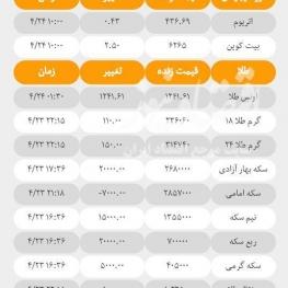 آخرین قیمت ها در بازارهای مختلف امروز؛ ۲۴ تیرماه ۹۷