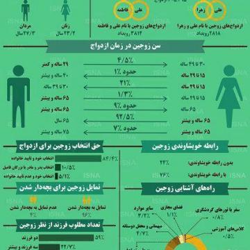 وضعیت ازدواج ایرانی ها در سال ۹۶
