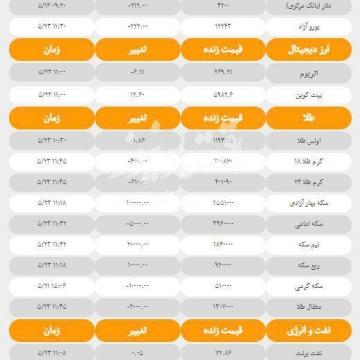 آخرین قیمت ها در بازارهای مختلف امروز؛ سه شنبه ۲۳ مرداد ۹۷