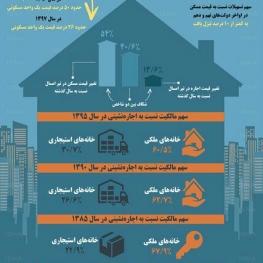 وضع مالک و مستأجر در تهران طی سالهای اخیر