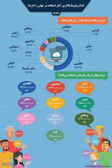 کدام زبانهای دنیا بیشتر استفاده میشوند؟