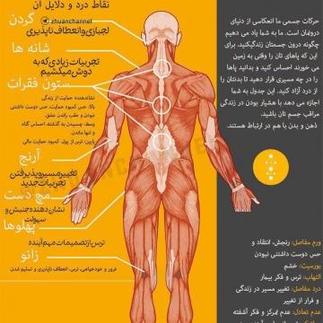 جدول دردهای عاطفی نقاط درد و علت آن