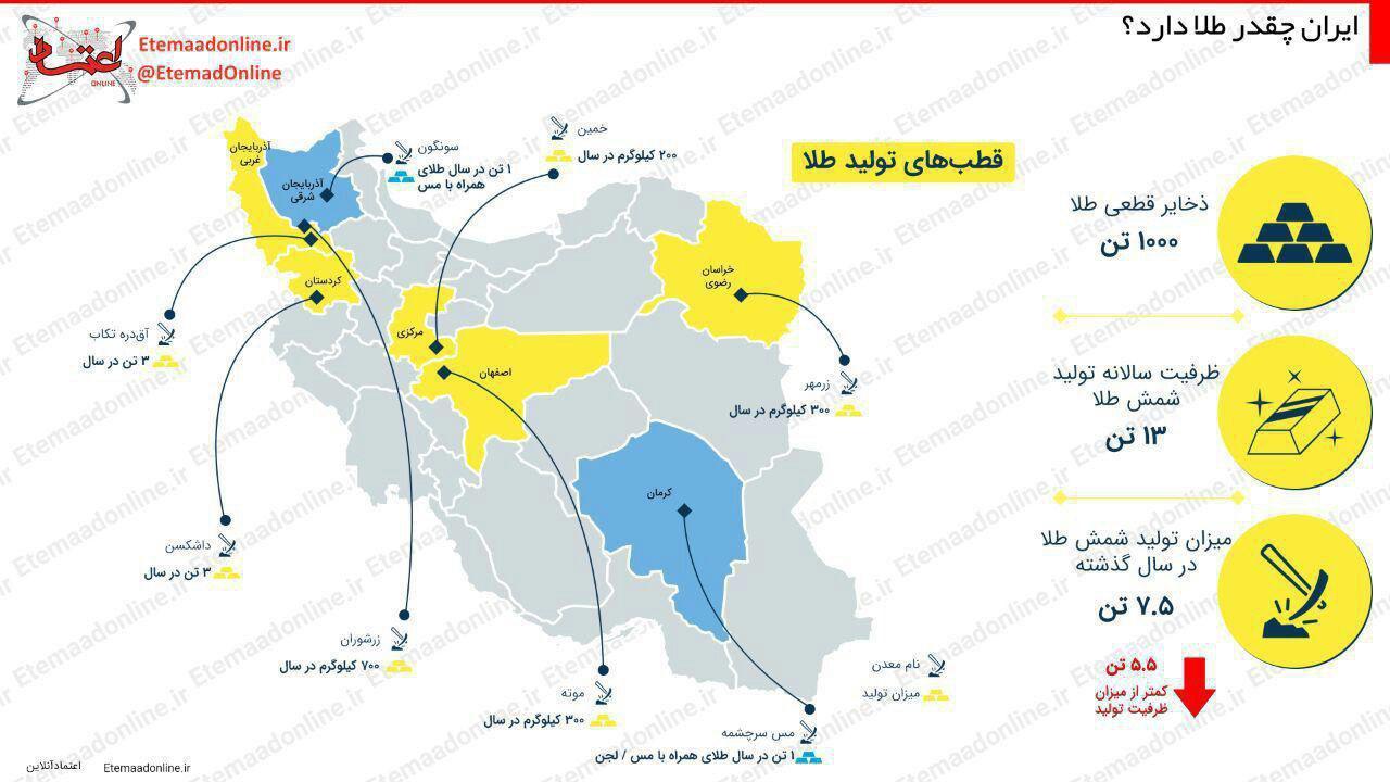 ایران چقدر طلا دارد؟