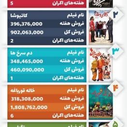 جدول فروش هفتگی فیلمهای ایرانی
