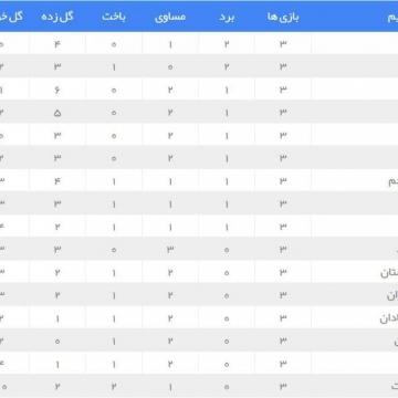 جدول لیگ برتر با پایان هفته هجدهم