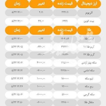 آخرین قیمت ها در بازارهای مختلف امروز
