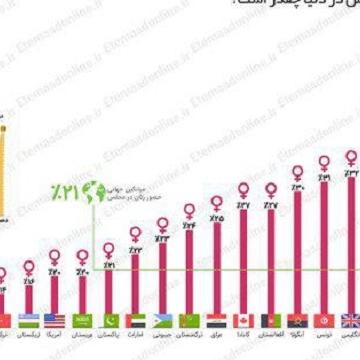 اینفوگرافیک:سهم زنان از نمایندگی مجلس در دنیا چقدر است؟
