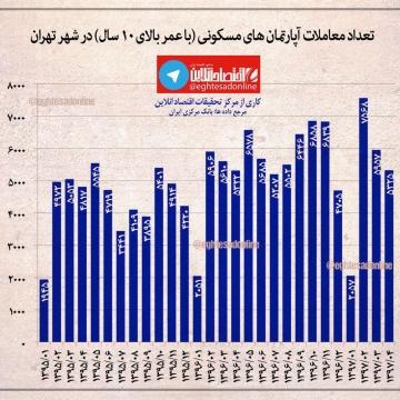 تعداد معاملات آپارتمانهای مسکونی با عمر بالای ۱۰ سال در شهر تهران