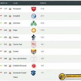 جدیدترین رده بندی بهترین تیمهای باشگاهی فوتبال