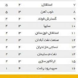نتایج بازیهای امروز هفته چهارم لیگ برتر فوتبال و وضعیت فعلی جدول