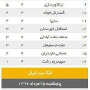 نتایج بازیهای هفته چهارم لیگ برتر فوتبال و وضعیت فعلی جدول