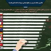 بالاترین ساعات تدریس در مقطع ابتدایی مربوط به کدام کشورهاست؟