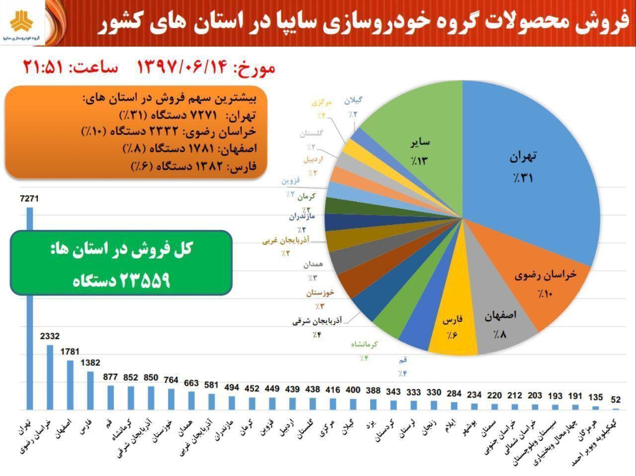 سایپا آمار فروش دیروز محصولات خود در استانهای مختلف را منتشر کرد