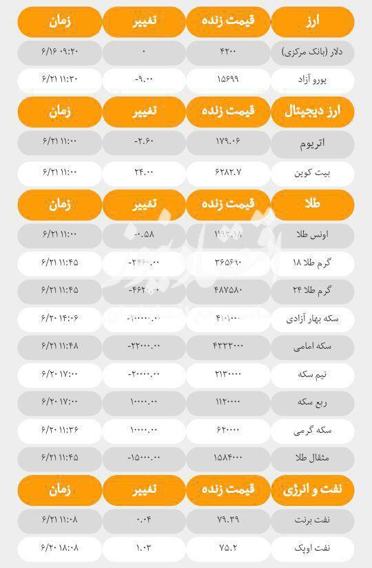 آخرین قیمت ها در بازارهای مختلف امروز؛ چهارشنبه ۲۱ شهریورماه