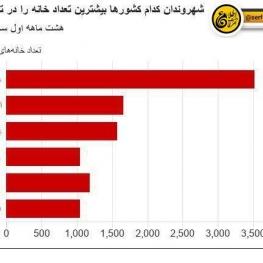 ایرانی ها در رتبه دوم خرید خانه در ترکیه