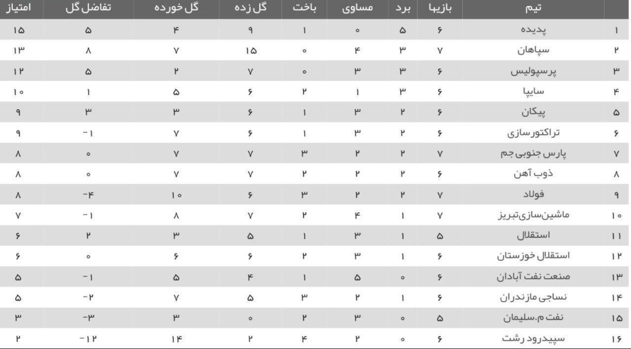 جدول لیگ برتر در پایان بازی های امشب