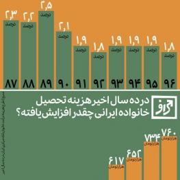 خانوادههای ایرانی چقدر برای تحصیل هزینه میکنند؟