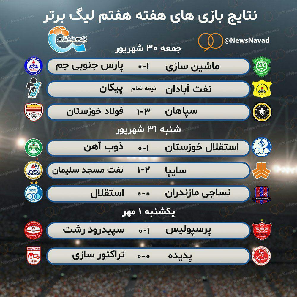 نتایج پایانی بازی های هفته هفتم لیگ برتر ایران