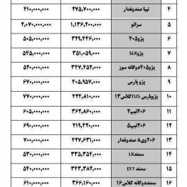 قیمت خودرو امروز ۰۱/ ۱۳۹۷/۰۷