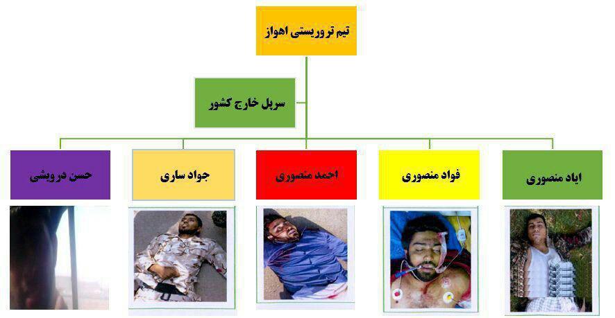 ۵ عامل حمله تروریستی اهواز که همگی کشته شدند