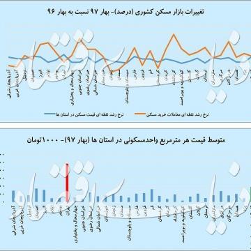 نمودار: تغییرات بازار مسکن کشور و متوسط قیمت هر مترمربع واحد مسکونی در استانهای مختلف کشور (بهار ۹۷)