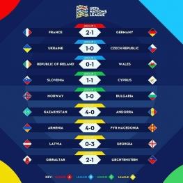 نتایج کامل دیدار های شب گذشته لیگ ملت های اروپا