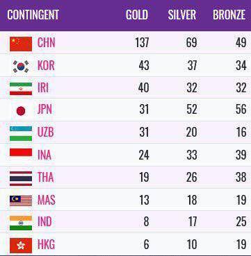 جدول مدالهای مسابقات پارا آسیایی جاکارتا