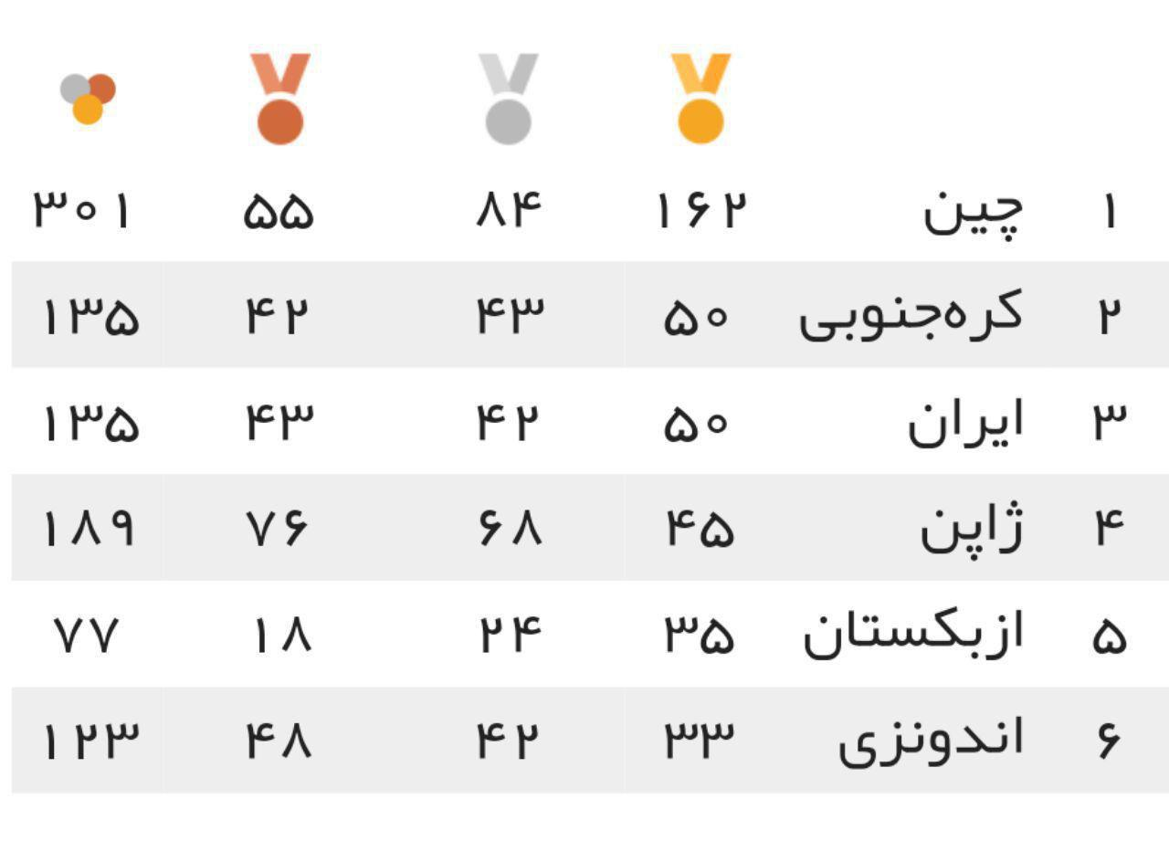 جدول توزیع مدال بازی های پاراآسیایی در پایان روز ششم