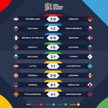نتایج بازیهای دیشب لیگ ملتهای اروپا