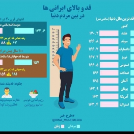 قد وبالای ایرانیان در بین مردم دنیا